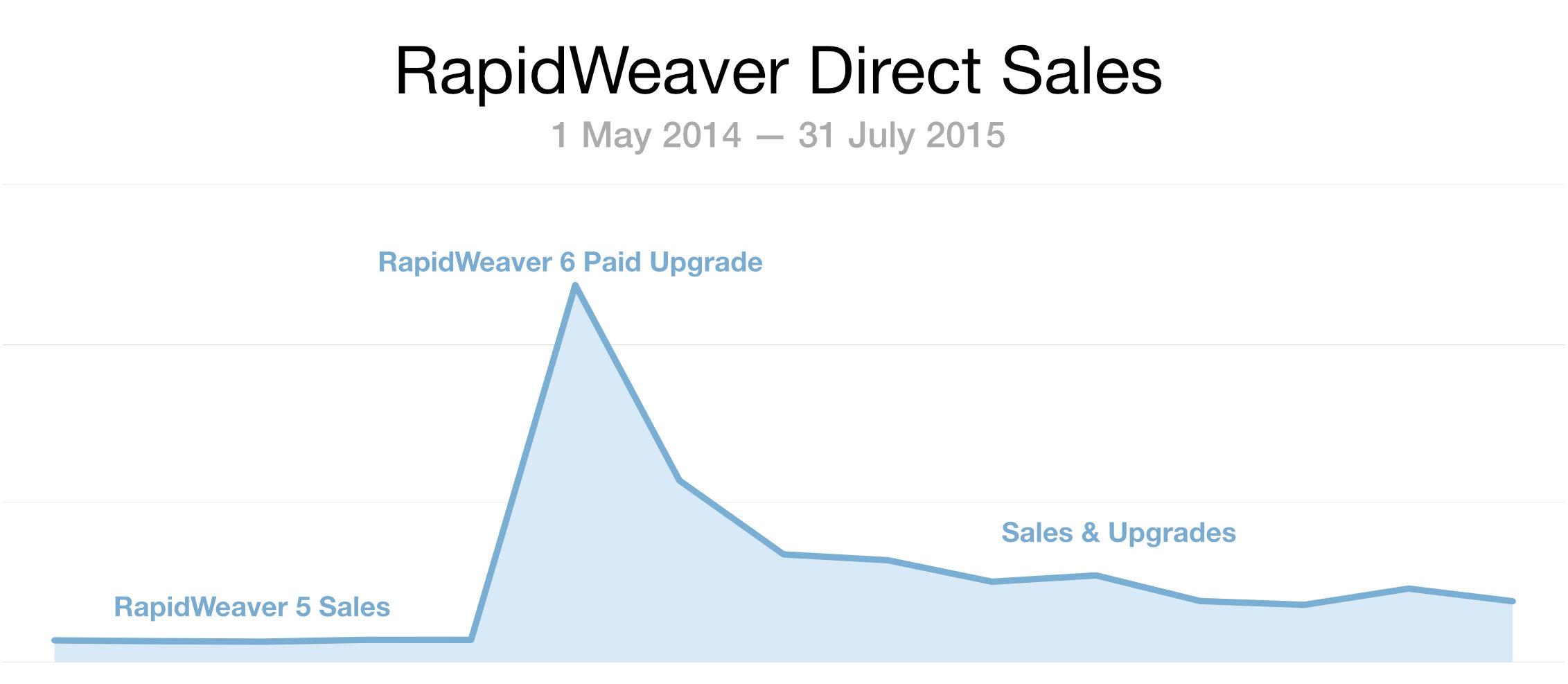 RapidWeaver sales chart