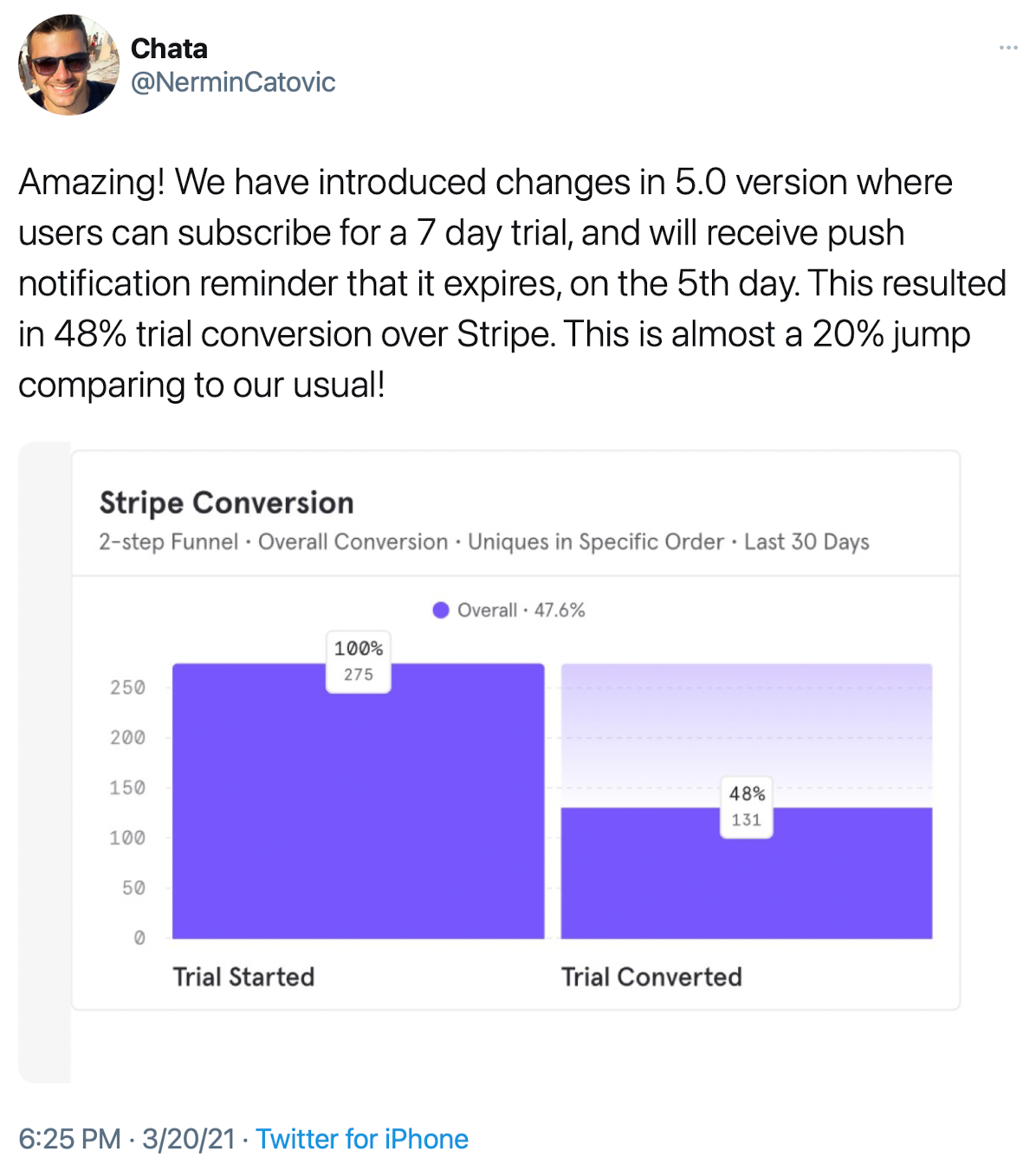 Amazing! We have introduced changes in 5.0 version where users can subscribe for a 7 day trial, and will receive push notification reminder that it expires, on the 5th day. This resulted in 48% trial conversion over Stripe. This is almost a 20% jump comparing to our usual!